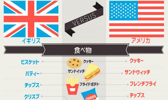 アメリカ英語とイギリス英語を話す国は異なる