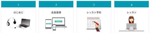 Tomodachi-USAの利用の流れ