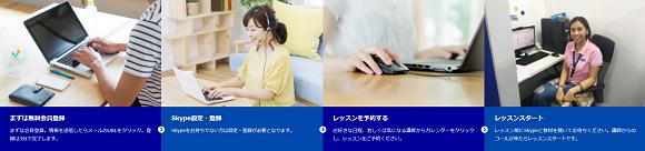 EMOオンライン英会話(English Master Online)の無料体験の流れ