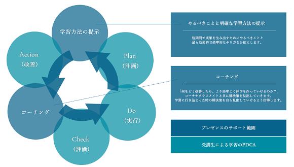 プレゼンスの学習サイクル
