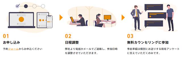 プログリットの無料カウンセリング
