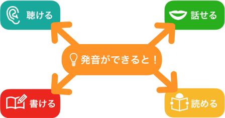 正しい発音ルール